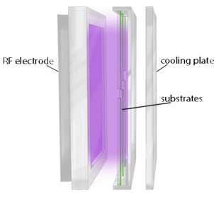 Principle of scia Batch 350